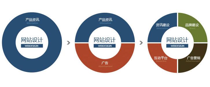 溧阳企业和公司怎么利用网站进行网络营销