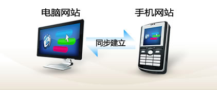 PC手机网站建设的潮流