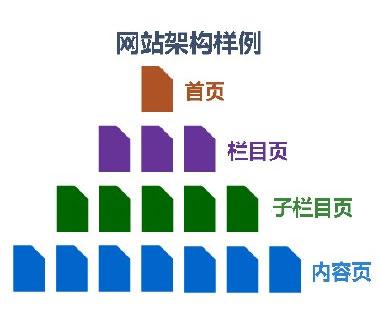 有利于企业网站SEO优化的网站架构四个步骤